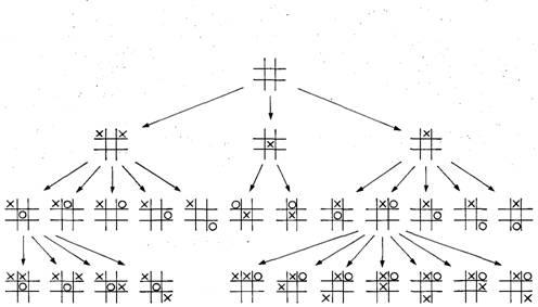 в «крестики—нолики».