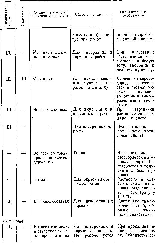 Киноварь, сурик, мумия, краплак, пигмент - продолжение