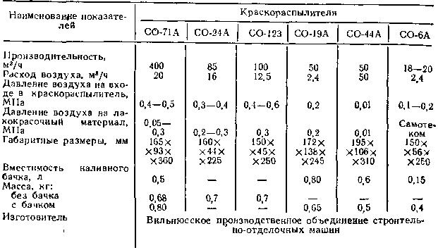 Таблица 62