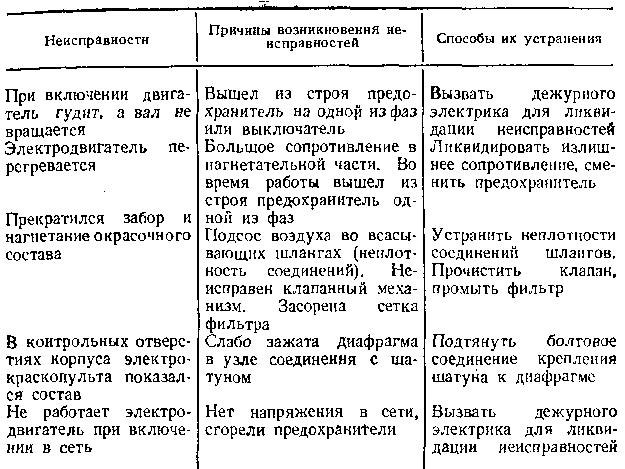 Таблица 58