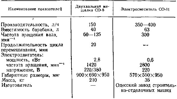 жерновые краскотерки СО-1А, СО-116 и СО-110, технические характеристики