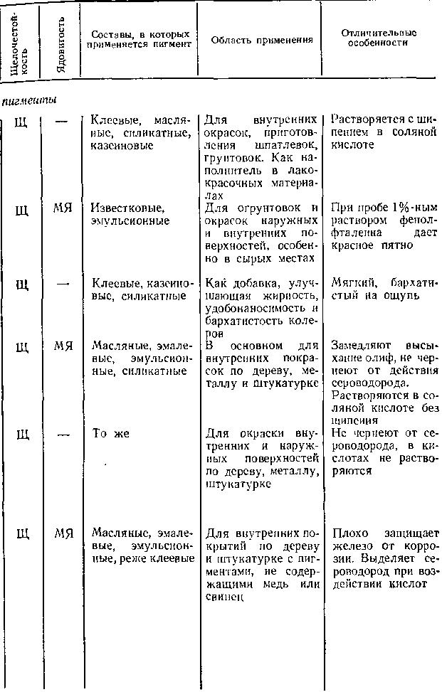 Составы, в которых применяется пигмент