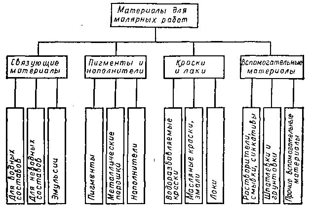 Классификация материалов, применяемых для малярных работ