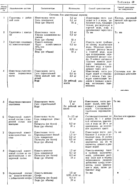 Составы грунтовок