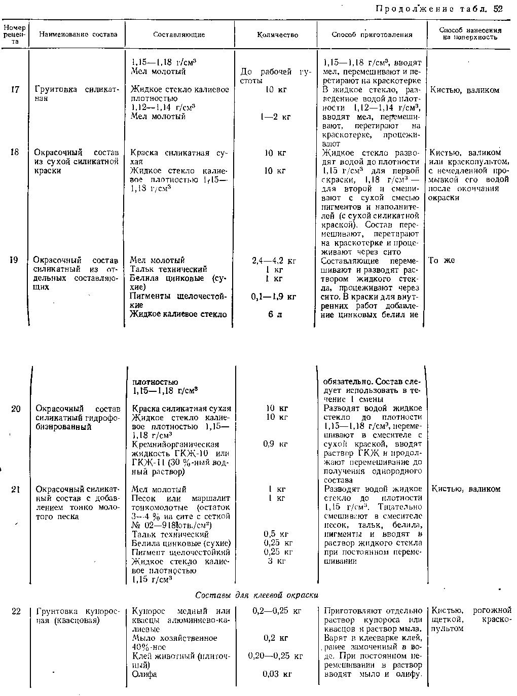 Составы грунтовок для клеевой окраски