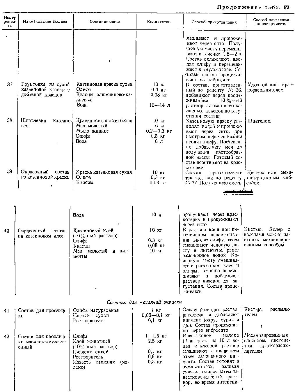 Составы грунтовок для масляной окраски