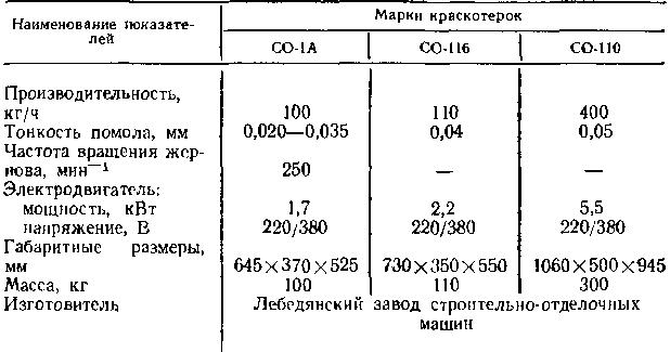 Таблица 55
