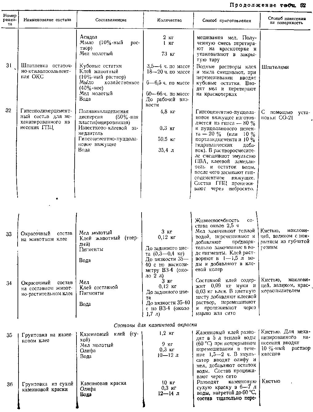 Составы грунтовок для казеиновой окраски