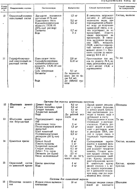Составы грунтовок для силикатной окраски