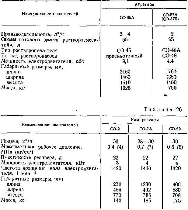 Технические характеристики штукатурных агрегатов