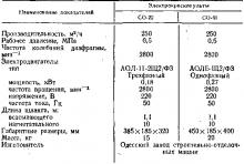 Таблица 57