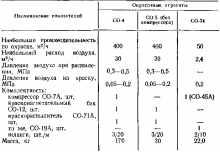 Таблица 60