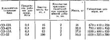 Таблица 61