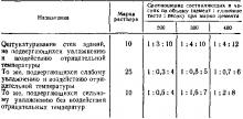 Соотношение компонентов штукатурных растворов