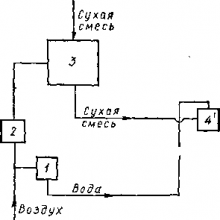 Схема работы цемент-пушки